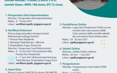 INFORMASI PPDB TAHUN PELAJARAN 2021/2022